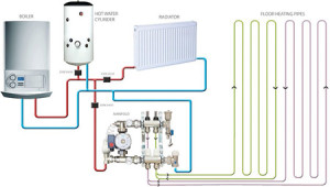 Water Under Floor heating diagram